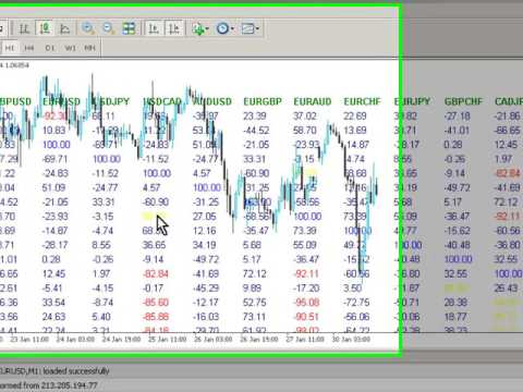 How To Remove Price Data On A Metatrader Mt4 Chart Youtube