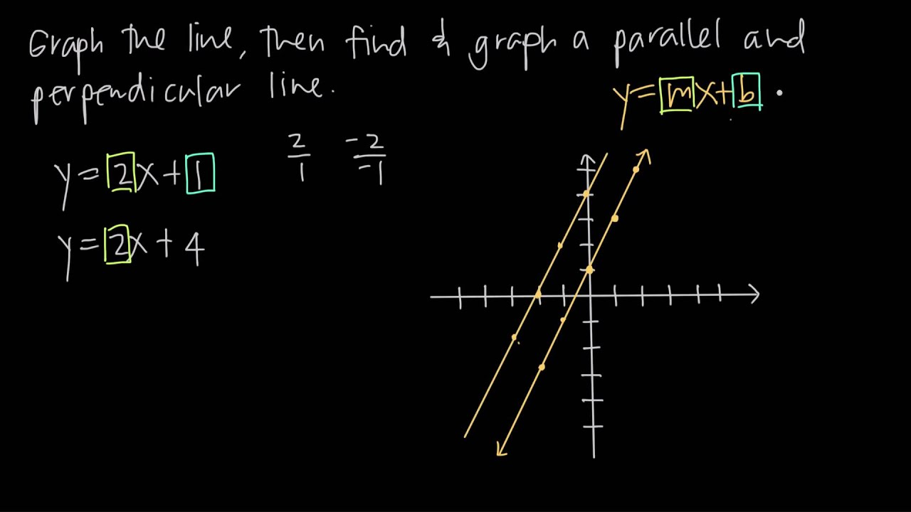 Graphing Parallel And Perpendicular Lines Kristakingmath Youtube
