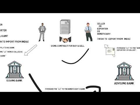 Letter of Credit. What is letter of credit ? Explained JAIIB LEGAL AND REGULATORY ASPECTS OF BANKING