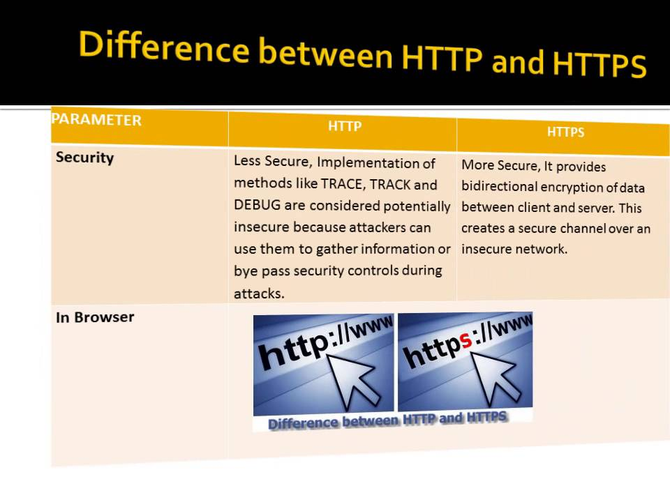 http https difference