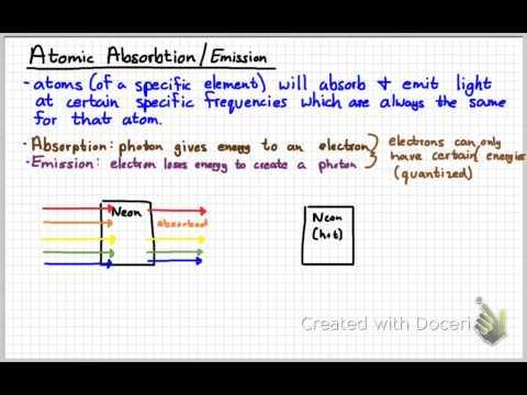 AP Physics 2 - Modern Physics Review