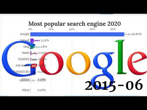 The BEST Private Search Engine For Online Privacy & Security (DuckDuckGo 2020)   My First Million from YouTube · Duration:  13 minutes 56 seconds