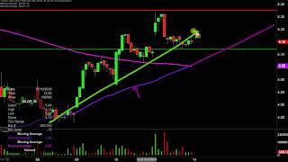 Ballard Power Systems Inc. - BLDP Stock Chart Technical Analysis for 10-11-2019