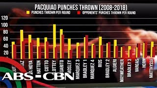 Dissecting Data: Is the Pacman's punching power back?