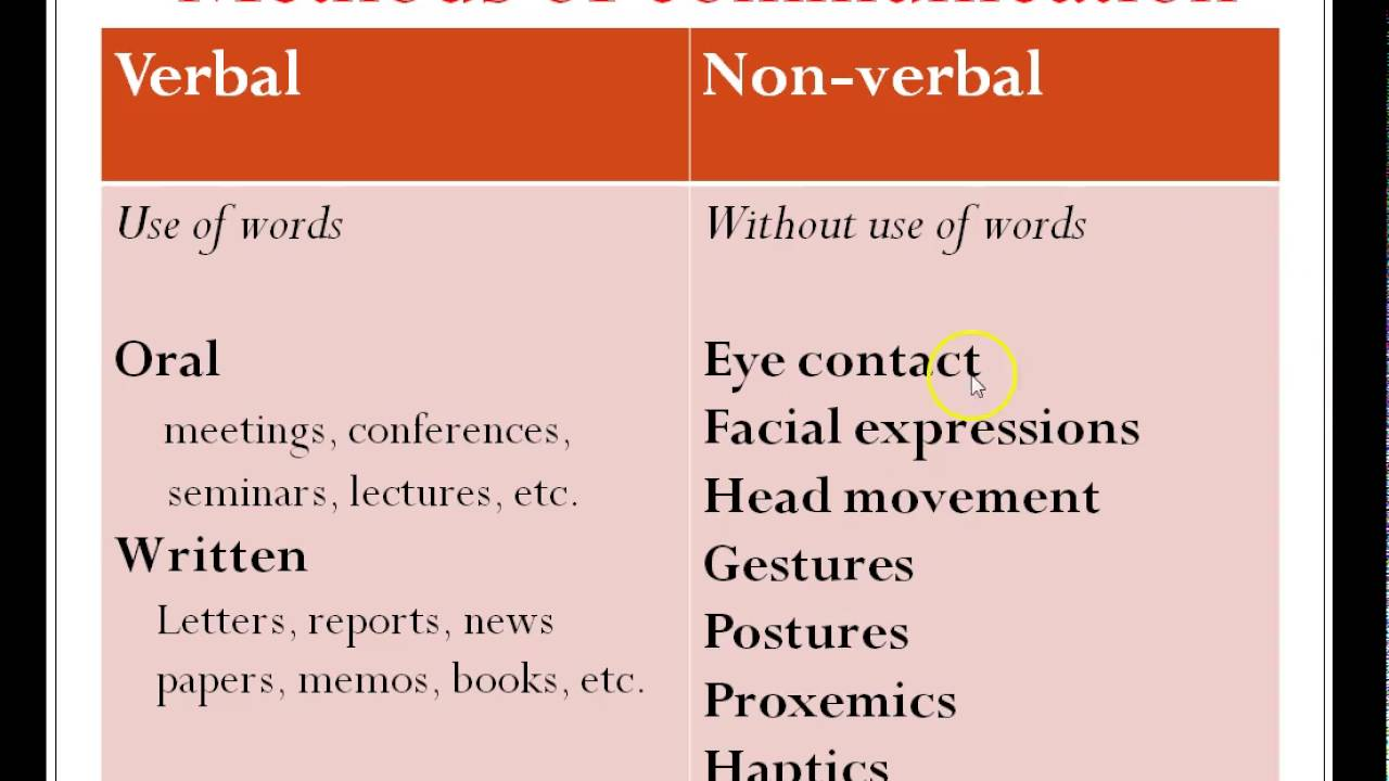the possibility of non verbal communication Gestures in non verbal communication incredible possibility and variety that is acceptable in one's own culture may be offensive in another.
