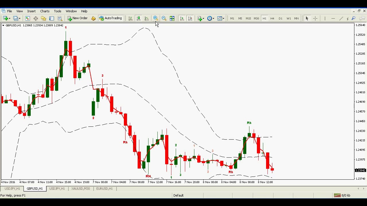 Breakout scalping with bollinger bands: FOREX strategy