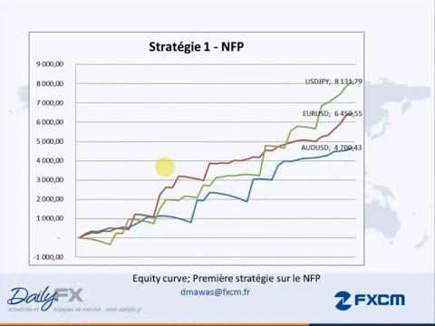 Changement sur le trading forex