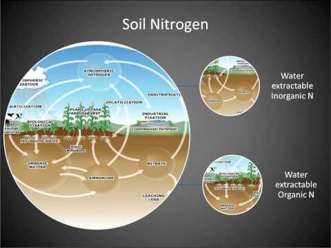 Webinar - Soil Health Nutrient Tool (1/2015)