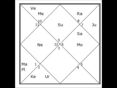 Swami Vivekananda\u0027s Vedic Birth Chart - YouTube