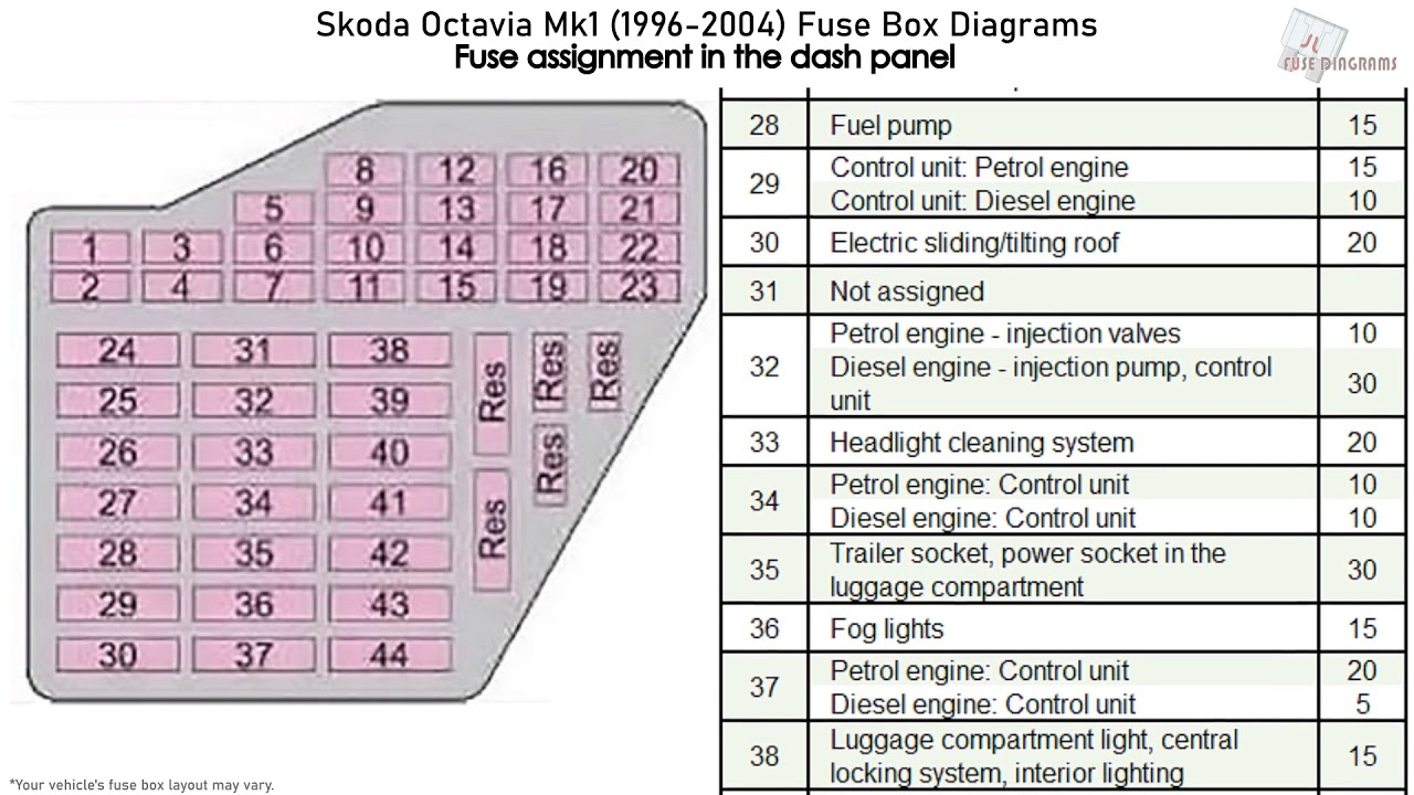 skoda octavia mk1 (1996-2004) fuse box diagrams - youtube skoda octavia 2 fuse box diagram skoda fabia fuse box diagram youtube