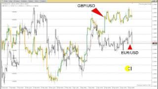 Форекс индикатор корреляции валютных пар Overlay Chart