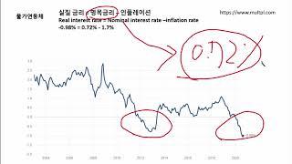 """""""미국주식"""" 금,  물가연동국채(TI…"""