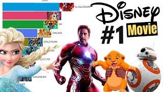 Highest Grossing Disney Movies 1937 - 2020