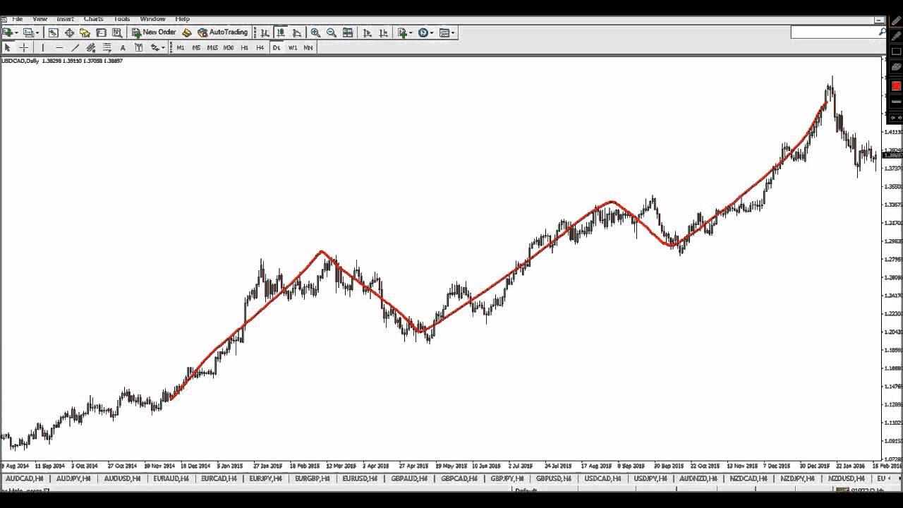 Forex price action basics