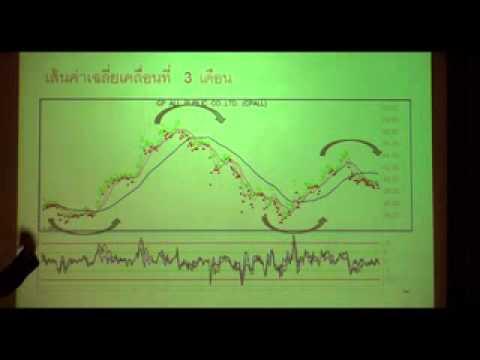 สัมมนาหัวข้อ เทคนิคทำกำไรโดยใช้เส้นค่าเฉลี่ยเคลื่อนที่