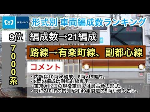 【2021年2月20日現在】東京メトロ 形式別 車両編成数ランキング 12位→1位