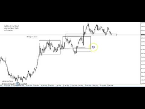 Gold Index futures technical analysis and long term view --Forex For a beginner