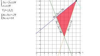 Решение задачи линейного программирования с двумя переменными графическим методом