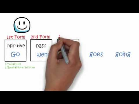 Types of Tenses    Forms of Verbs    eSyntax Lesson 01