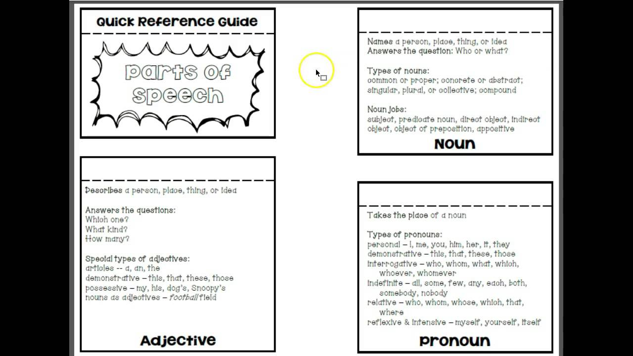 Parts of speech {quick reference for students! } by love learning.