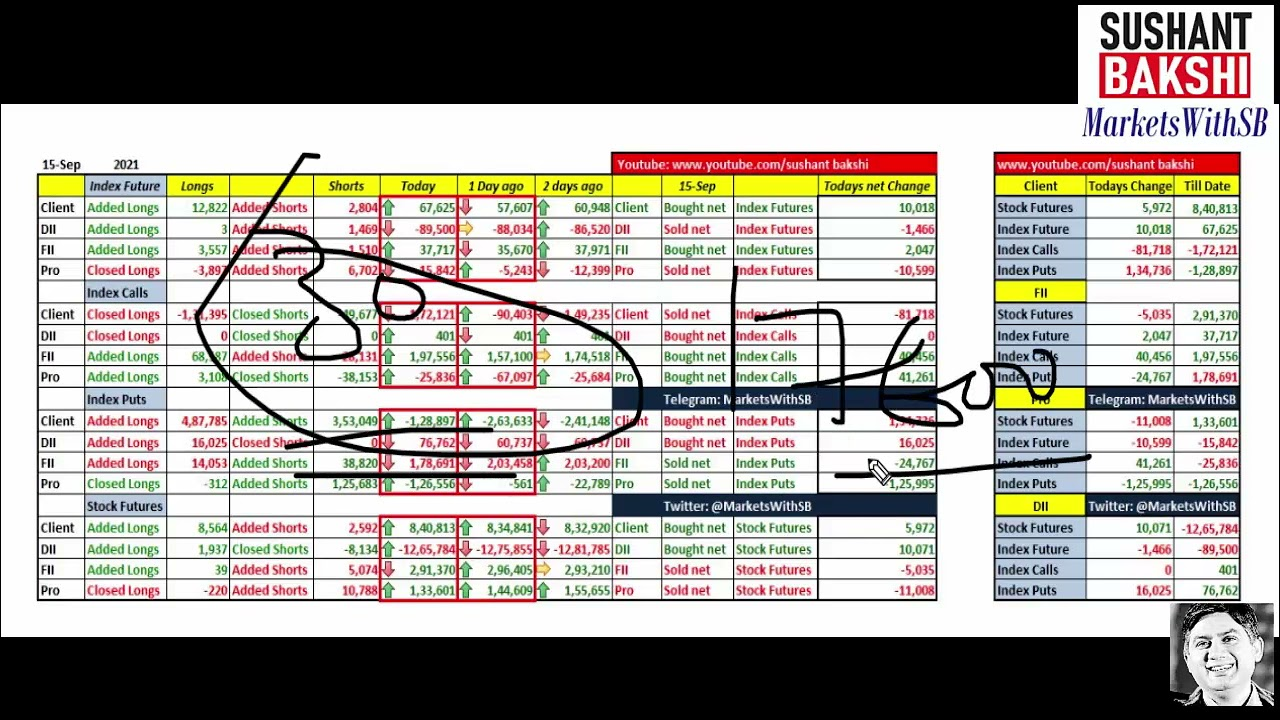 Indian Stock Market Analysis in 5 minutes for September 16, 2021 with Sushant Bakshi