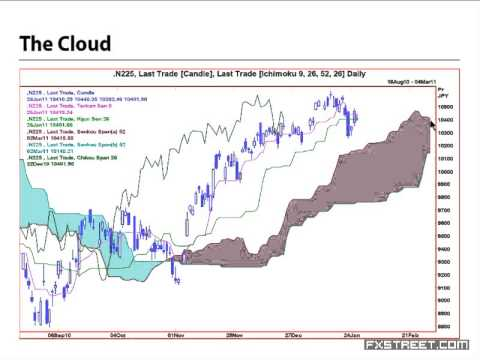 An introduction to ichimoku cloud charting nicole elliott also youtube rh