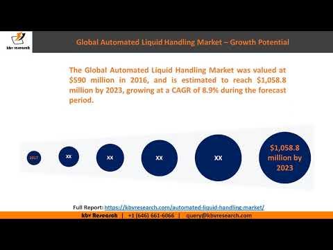 Automated Liquid Handling Market Size