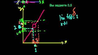 Определение предела функции на эпсилон-дельта языке 1