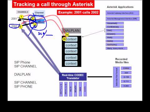 Asterisk Architecture (part 1 of 3)