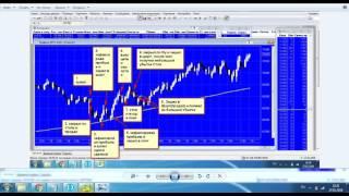 Как заработать миллионы на фондовой бирже