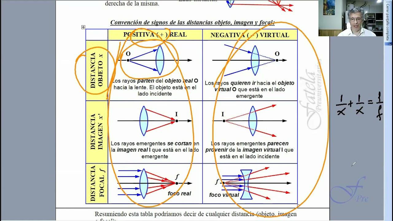 Convención acerca de los signos de las distancias objeto, imagen y focal en lentes y espejos