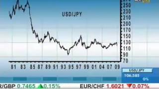 Forex видео для начинающих: Покупка и продажа валют.