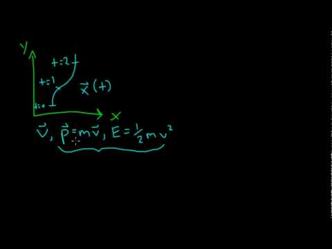 Special Relativity: 8 - Energy and Momentum