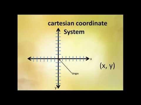 Rene Descartes Coordinate System