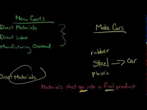 3 Types Of Manufacturing Costs (Direct Materials, Direct Labor, Manufacturing Overhead)