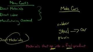 3 Types of Manufacturing Costs (Direct Materials, Direct Labor, Manufacturing Overhead) thumbnail