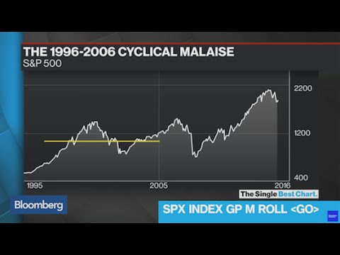 Are We Heading for Another Decade of Cyclical Malaise?