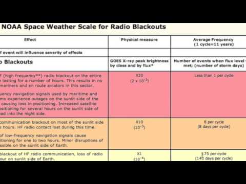 Galactic Cosmic Rays: Cloud Effect & Impending Surge