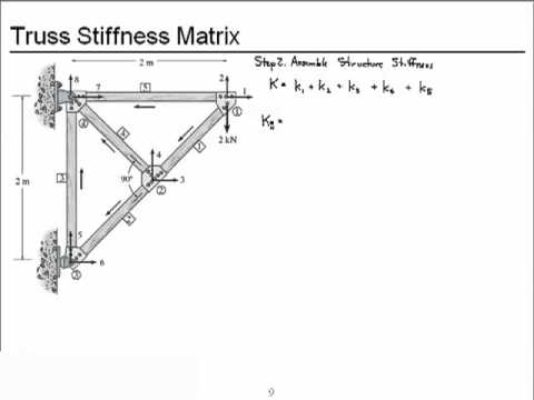 Chapter 14-Truss Stiffness Matrix (SI Units)