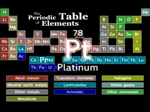Periodic table of elements song sped up youtube urtaz Images