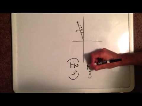 Convert polar coordinates into rectangular coordinates