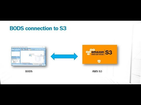 Download How SAP BODS connects to AMAZON (AWS) S3 Cloud