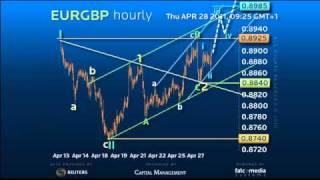 Elliott Wave Strategy #EURGBP - A Window to Break Higher! #forex