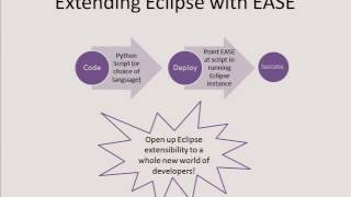 EASE-ily Make the Most of Eclipse with Python