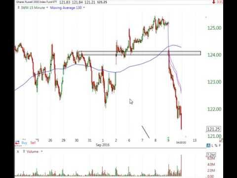 Stock Market Analysis Sept 9 2016