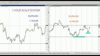 FOREX: 1 HOUR SCALP SYSTEM