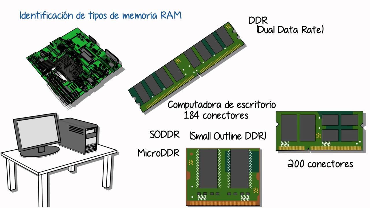 Tipos de memoria ram para computadoras youtube for Tipos de estanques para acuicultura