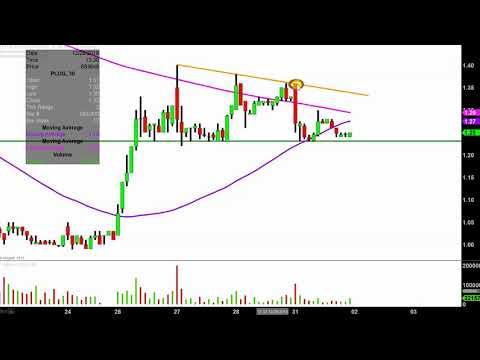 Plug Power Inc. - PLUG Stock Chart Technical Analysis for 12-31-18