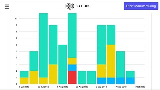 How much I was earn in 3D hubs ? and that mean nothing.