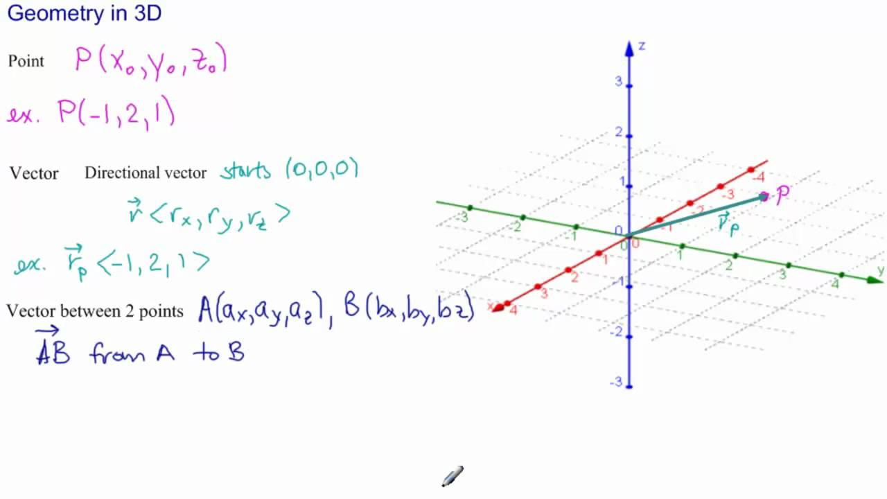 Visualize 3D: Introduction- Points And Vectors